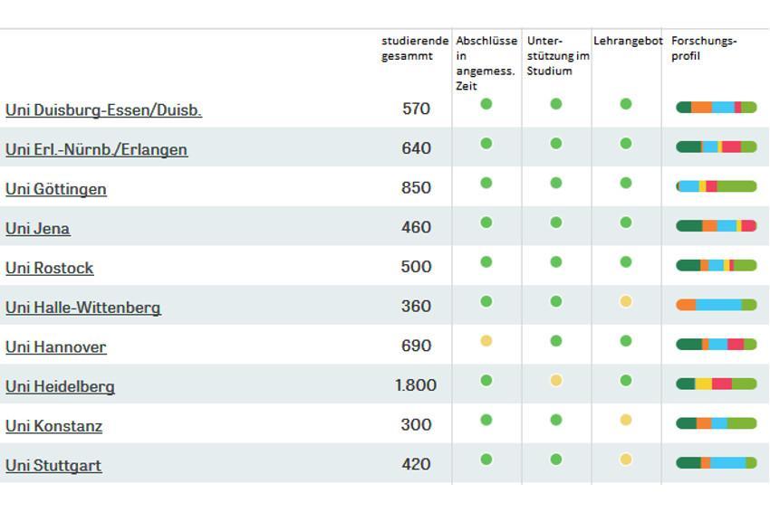 Physik Uni Ranking